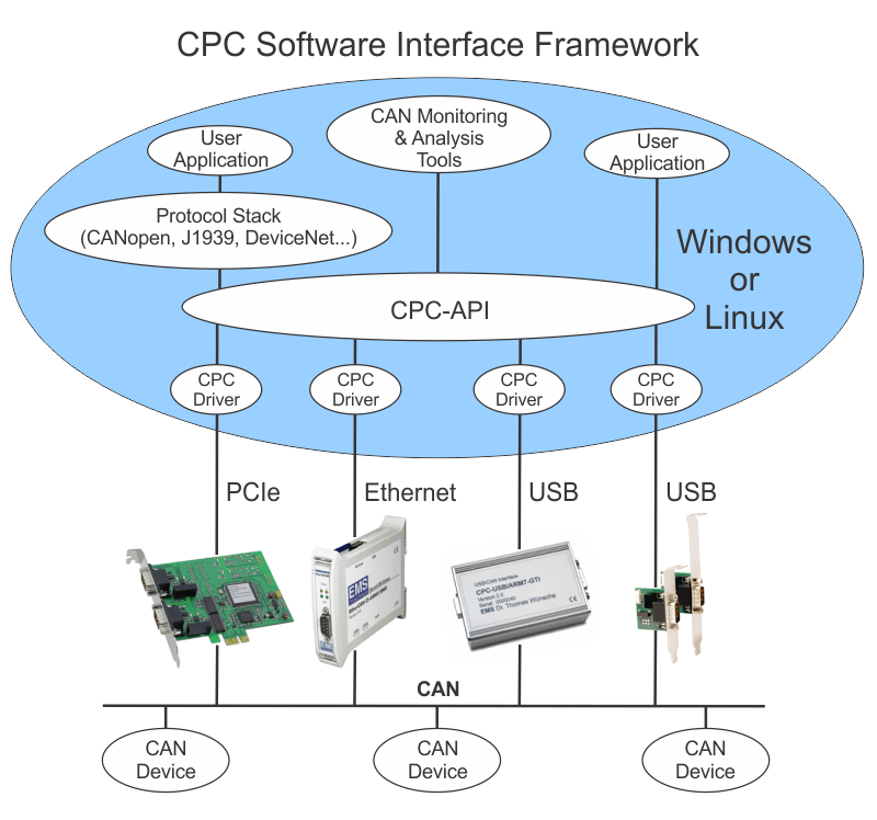 CPC Software Interface Framework
