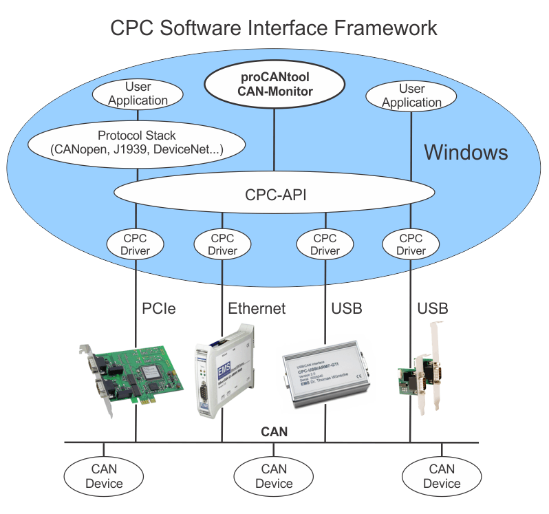 CPC Software Interface Framework for CAN Bus Interfaces & Adapters for PCs