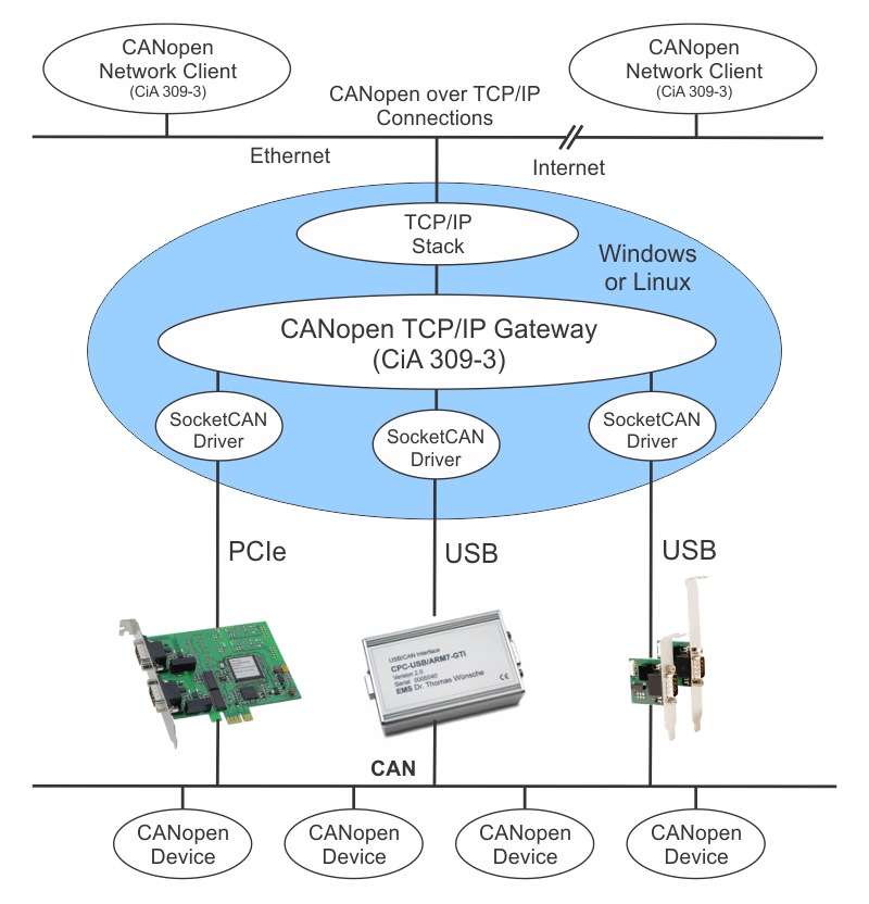 CANopen TCP/IP Gateway  (CiA 309-3)