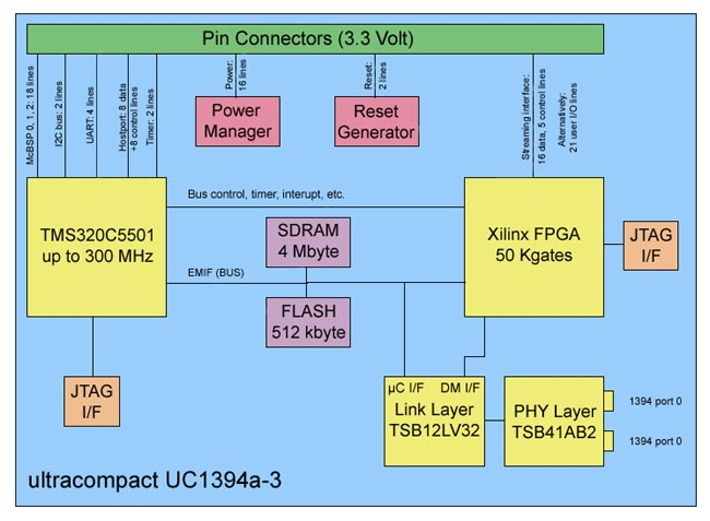 UC1394a-1 Block Diagram